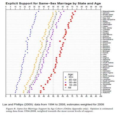 same sex marriage chart